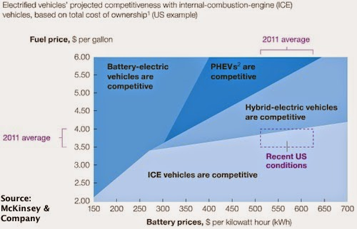 Electric cars to become inevitable, cost competitive, by 2020ish says report