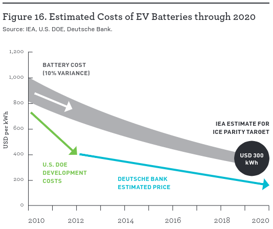 EIA projected cost reduction for battery packs
