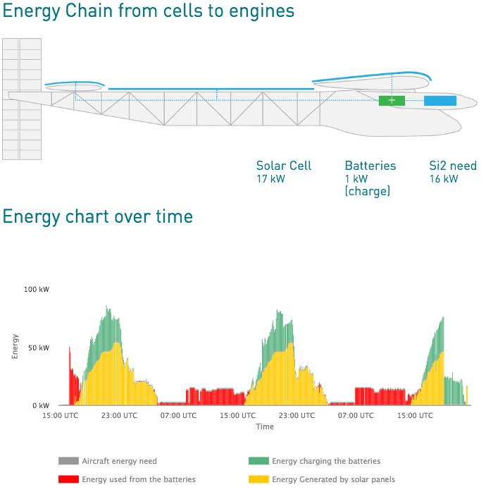 Another view of the Solar Impulse energy consumption while flying from Hawaii to Moffett Field, retrieved from Solar Impulse website