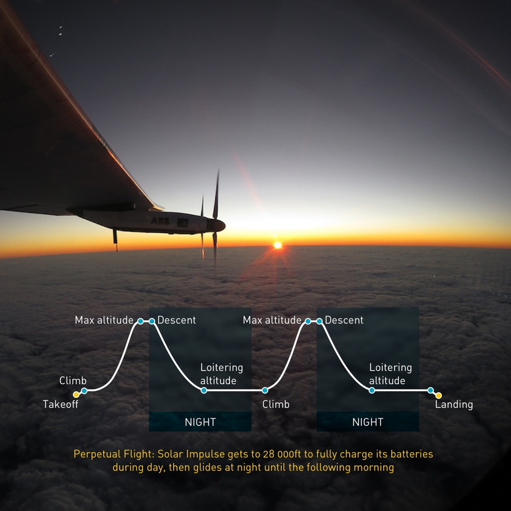 Solar_Impulse_-_Perpetual_flight_profile-1000