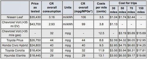 EV-cost-compare