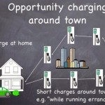 Would 'regulation' help electric car charging infrastructure reliability?