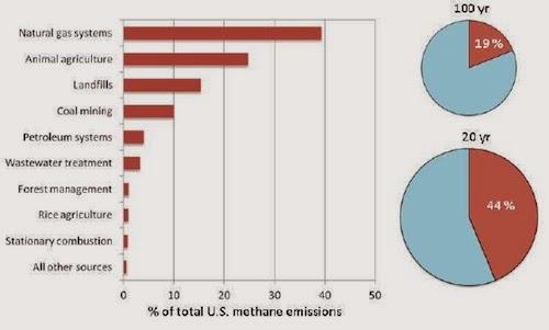 us-methane-emissions