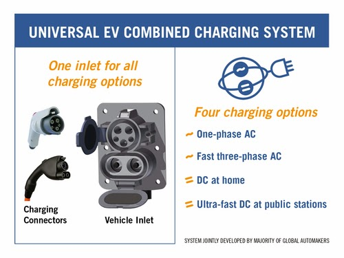 SAE's Combined Charging System