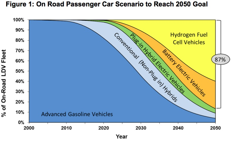 EV Sales Required to meet 2050 goal