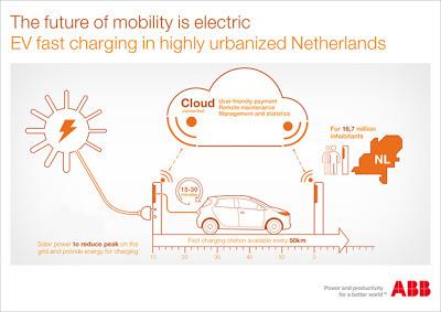ABB_EV_fast_charging_NL-620