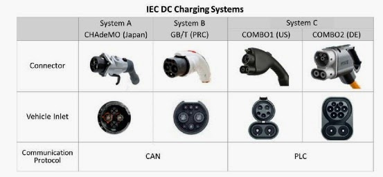 iec-fast-charging-all-stanards