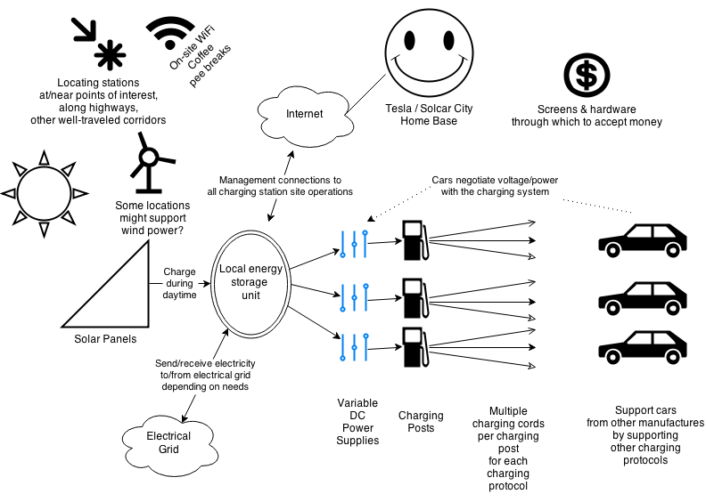 Cars Of A Charging System Diagram : We want solar powered fast ev charging for everyone who