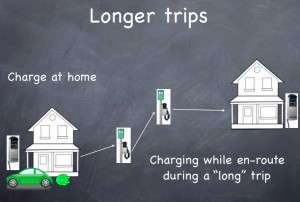 Charging EV's on long trips