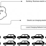 How we can get lots more charging stations – power sharing
