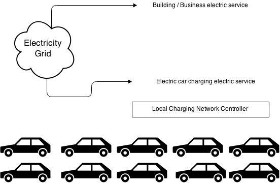 Local EV Charging Network