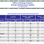 Solar/Wind is 100% of new electricity sources installed during April 2015