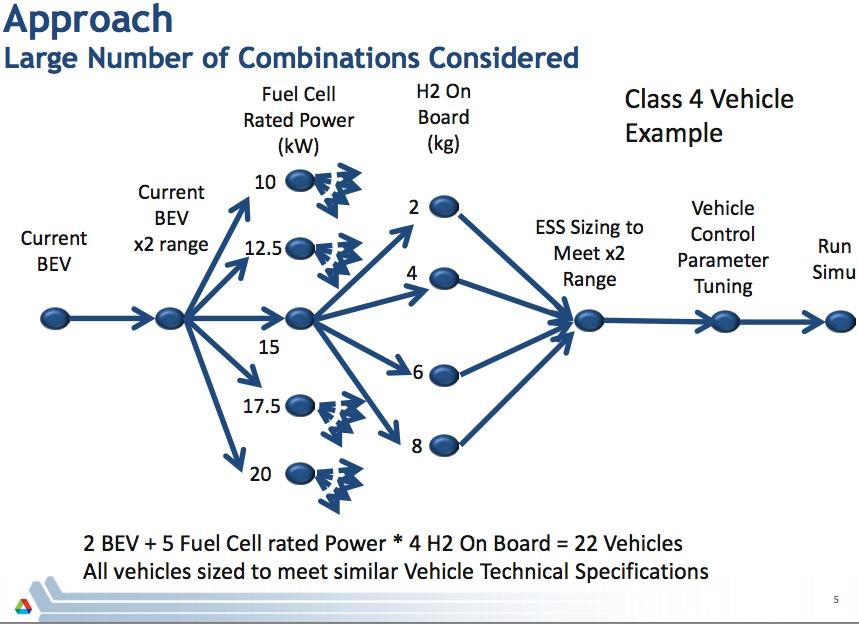 Fuel Cell Range Extender approach