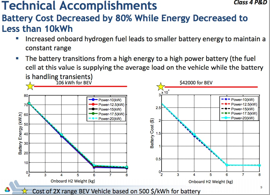 Fuel Cell range extender gains