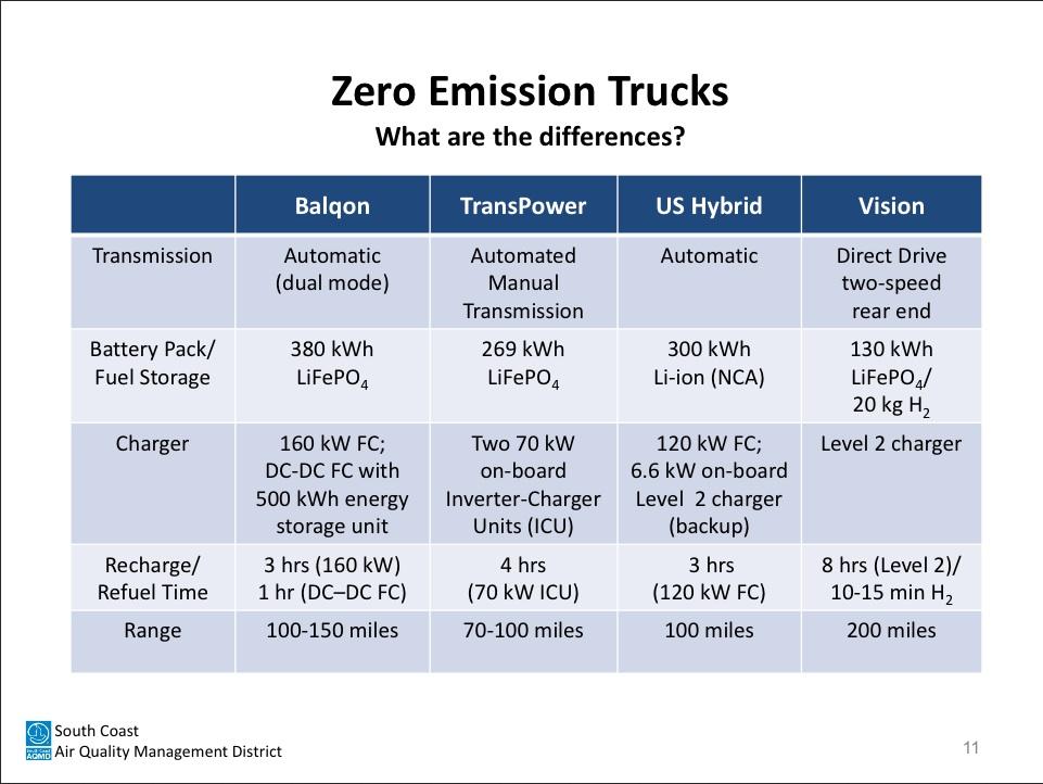EV Big Trucks scaqmd-trucks