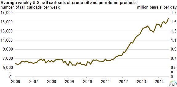 us-oil-train-shipments