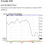 China market collapse driving down oil prices, hurting oil producing countries