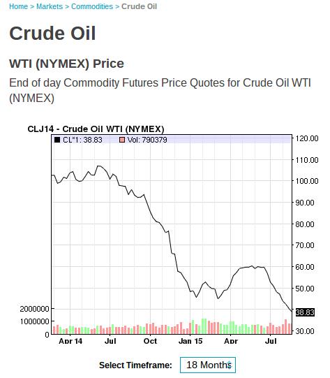 2015-08-27-crude-oil-prices-18mos