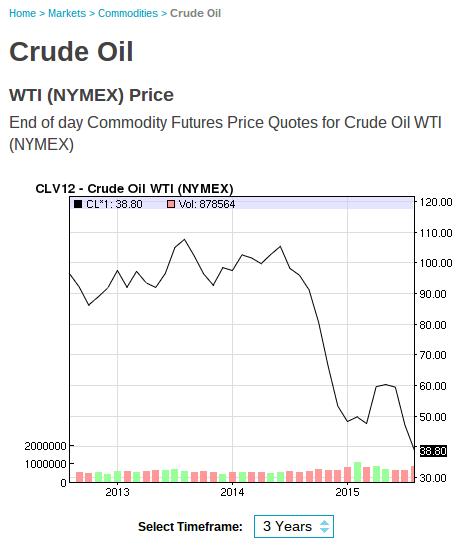 2015-08-27-crude-oil-prices