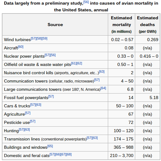 Various causes of avian mortality - https://en.wikipedia.org/wiki/Environmental_impact_of_wind_power#Birds