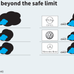 Emissions reporting problem larger than just Volkswagen, affects gasoline cars too