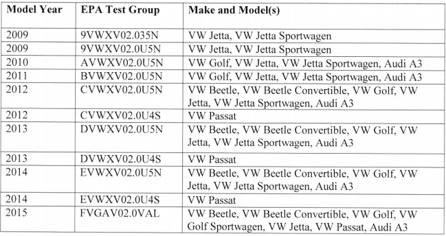 VW/Audi vehicles affected by non-conformance with Clean Air Act regulations.