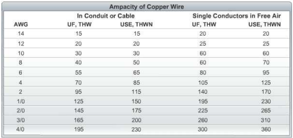 Ampacity - or the capacity of a copper cable to carry current
