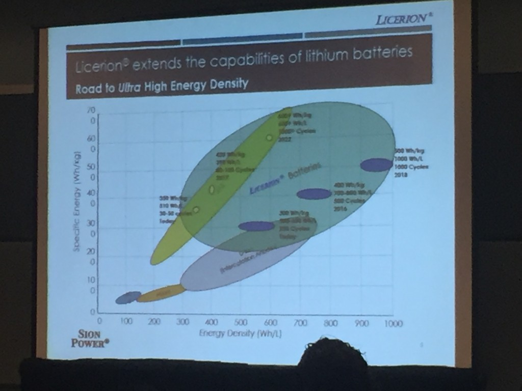 Sion Power roadmap for ultra high density batteries