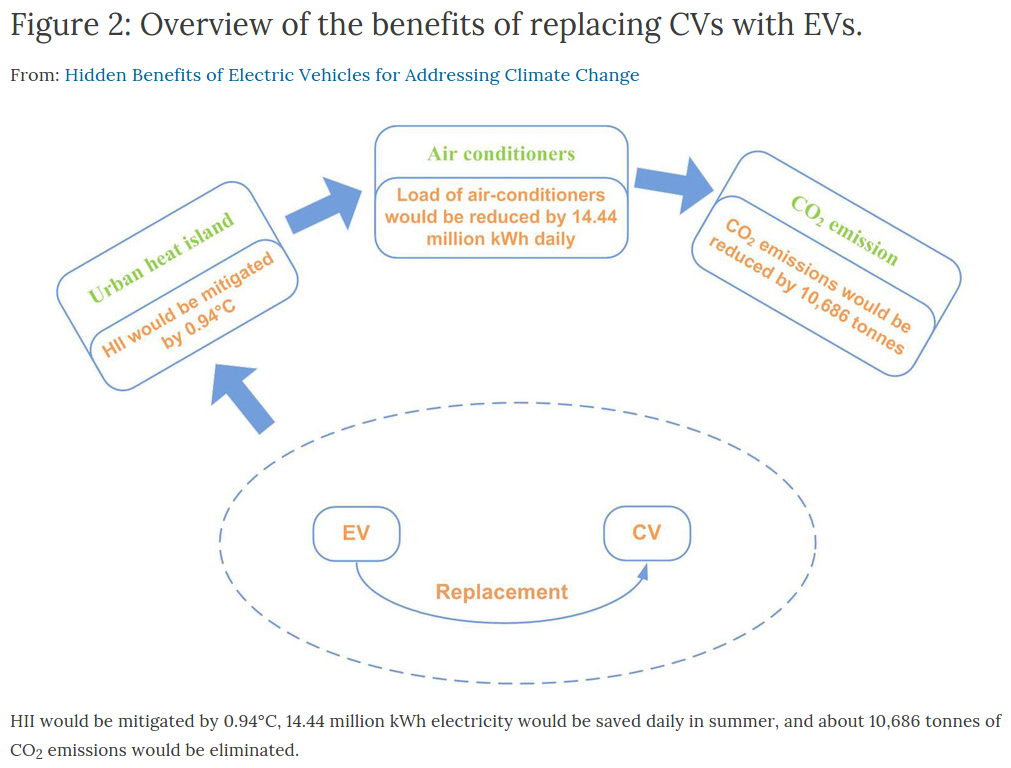 heat-island-benefit-EVs-2