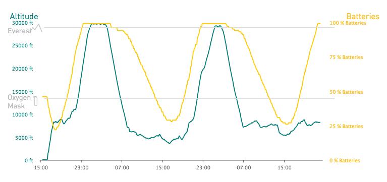 Energy consumption graph from Solar Impulse flight from Hawaii to Moffett Field, April 2016, retrieved from SolarImpulse.com