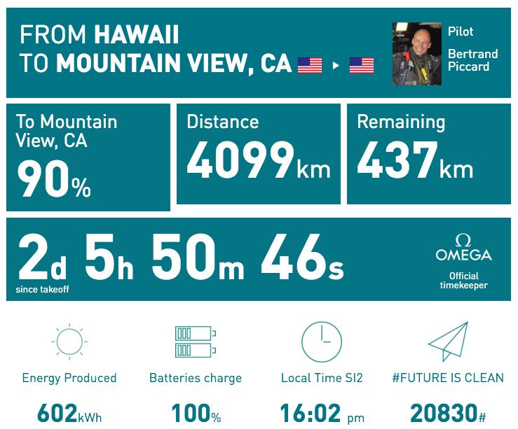 Tally of energy consumption and flight time for Solar Impulse flight from Hawaii to Moffett Field, retrieved from solarimpulse.com