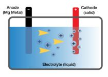Toyota's research into Magnesium batteries