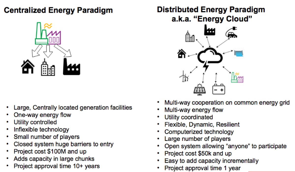 decentralized-energy-paradigm