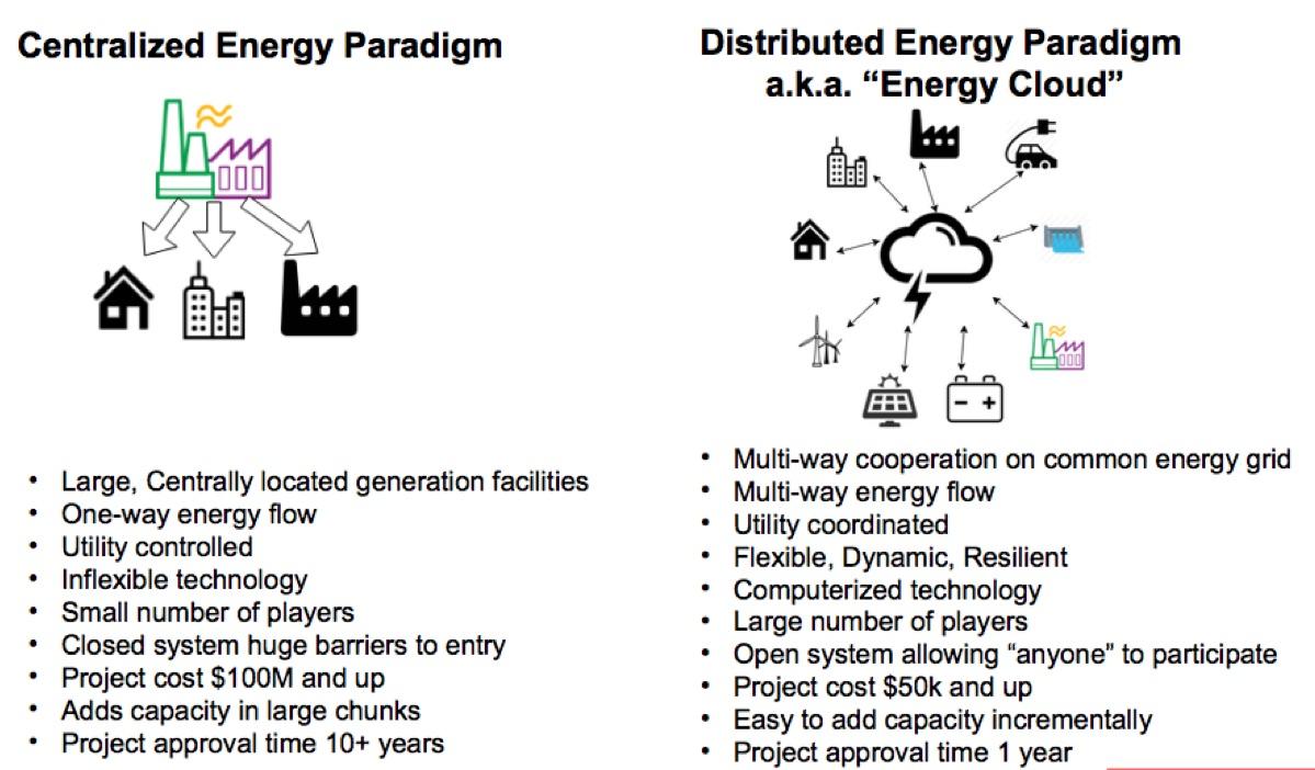 decentralized-energy-paradigm